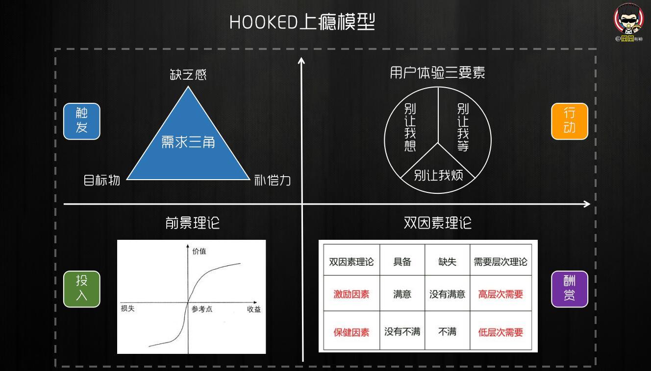 四大思维模型重新解构「HOOKED上瘾模型」插图(1)