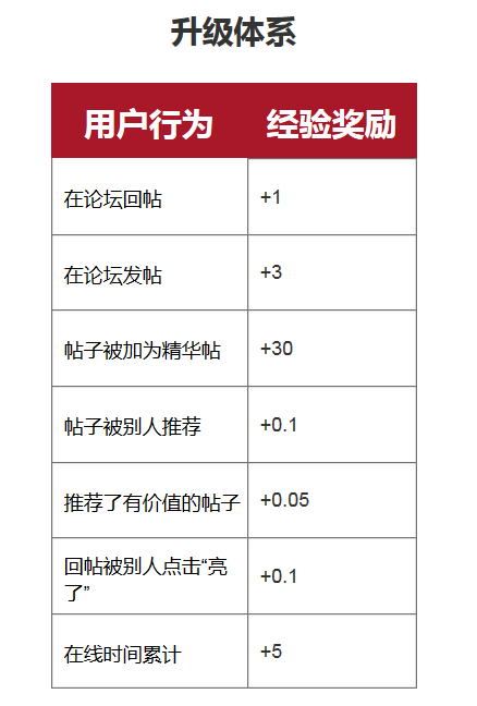 用Axure写PRD:虎扑app产品需求文档插图(7)