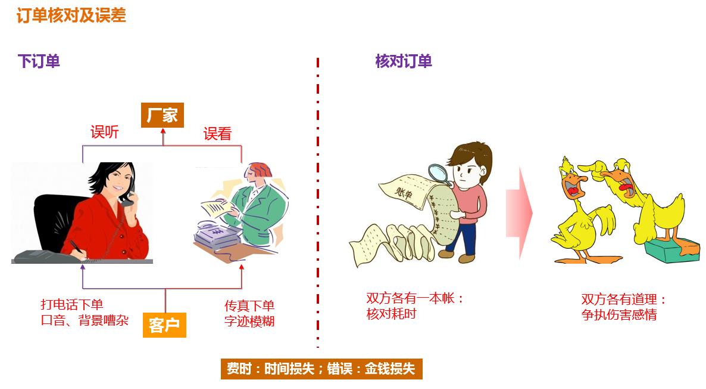 产品规划,从一个整体解决方案说起插图2