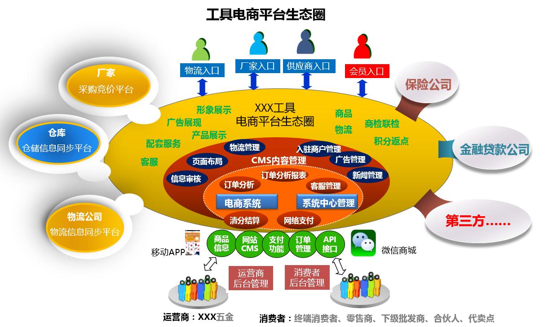 产品规划,从一个整体解决方案说起插图14