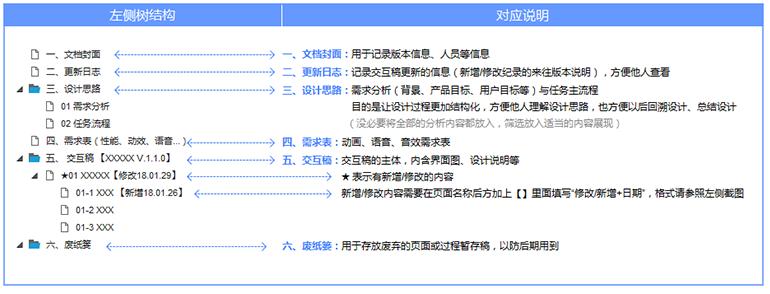 如何输出一份会表达的交互文档?插图(1)