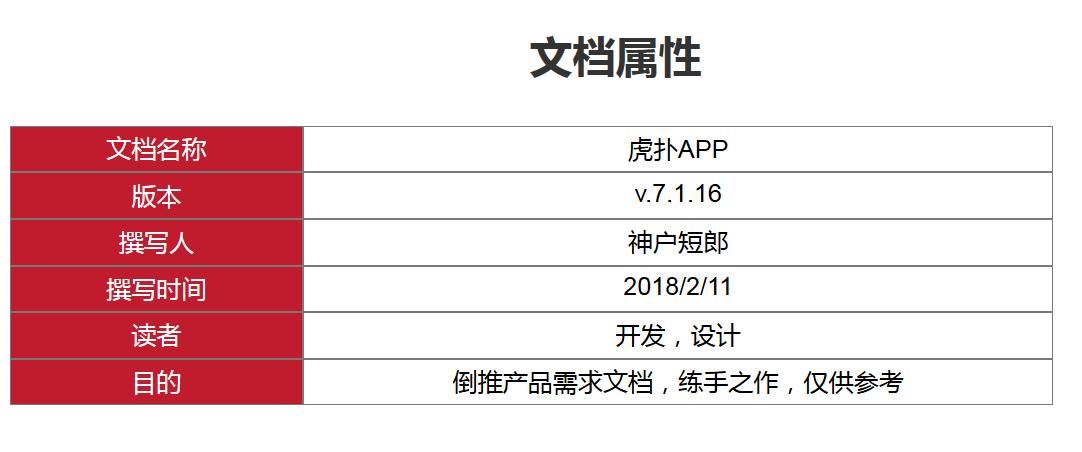 用Axure写PRD:虎扑app产品需求文档插图(1)