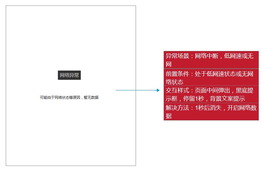 用Axure写PRD:虎扑app产品需求文档插图(12)