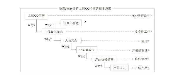 怎样成为解决问题的高手?——关于问题解决的关键4步骤(一)