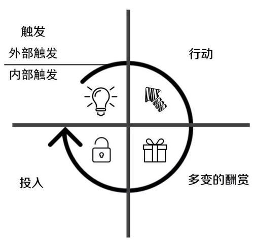 四大思维模型重新解构「HOOKED上瘾模型」插图
