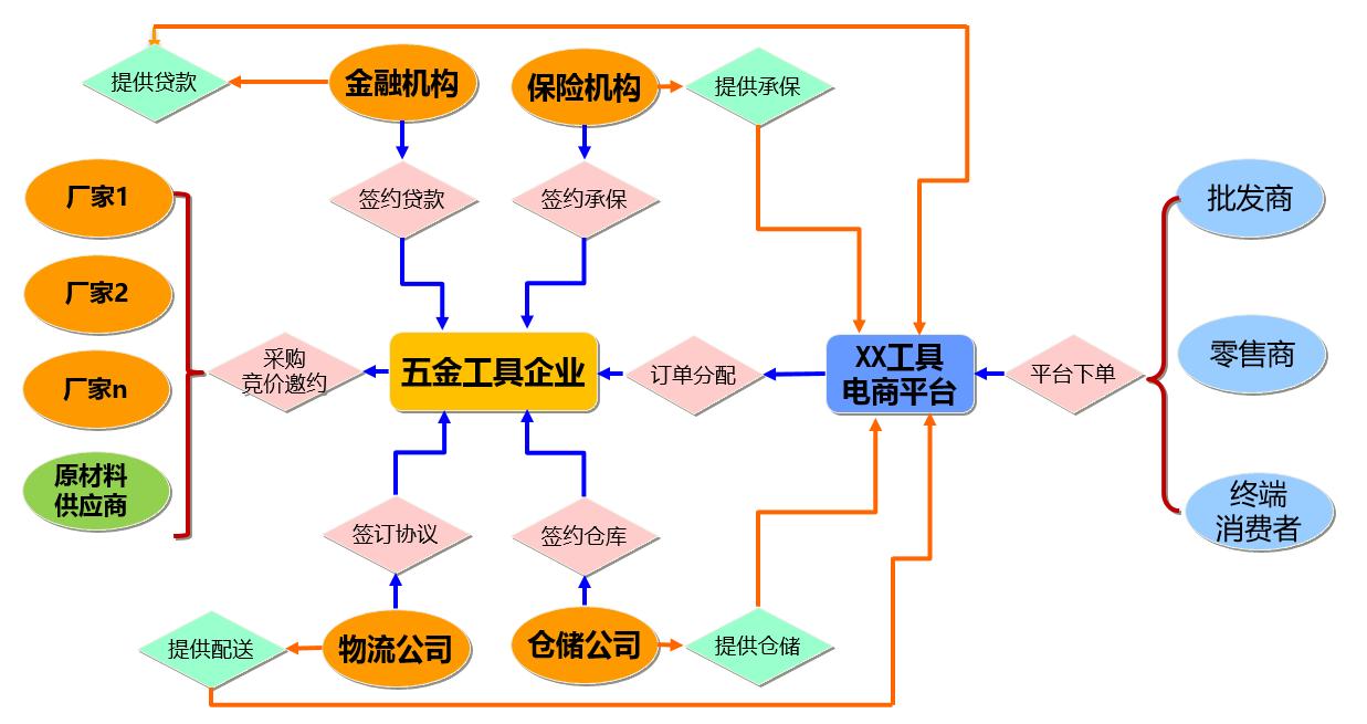 产品规划,从一个整体解决方案说起插图7