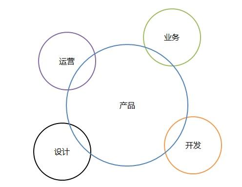 0-2岁的产品经理职业生涯规划分享插图(10)