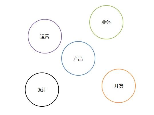 0-2岁的产品经理职业生涯规划分享插图(9)