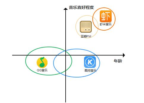 主要竞品用户特征分布草图