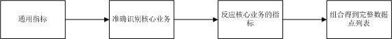 图3.驱动流程