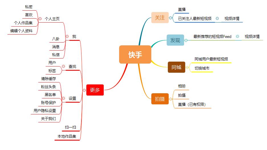抖音vs快手:中心化or去中心化?插图(9)