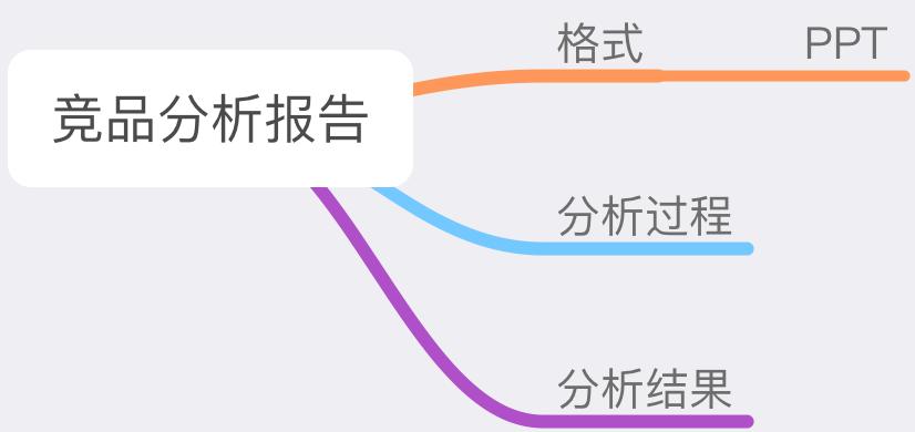 产品经理实战第二步:如何做一份有针对性的竞品分析插图(6)