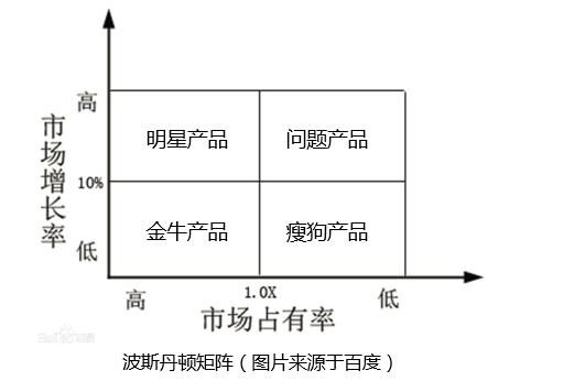 产品经理实战第二步:如何做一份有针对性的竞品分析插图(3)