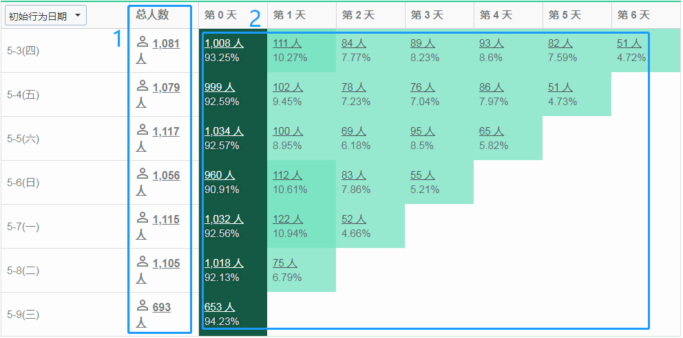 数据分析:三步搭建基础分析框架插图(4)