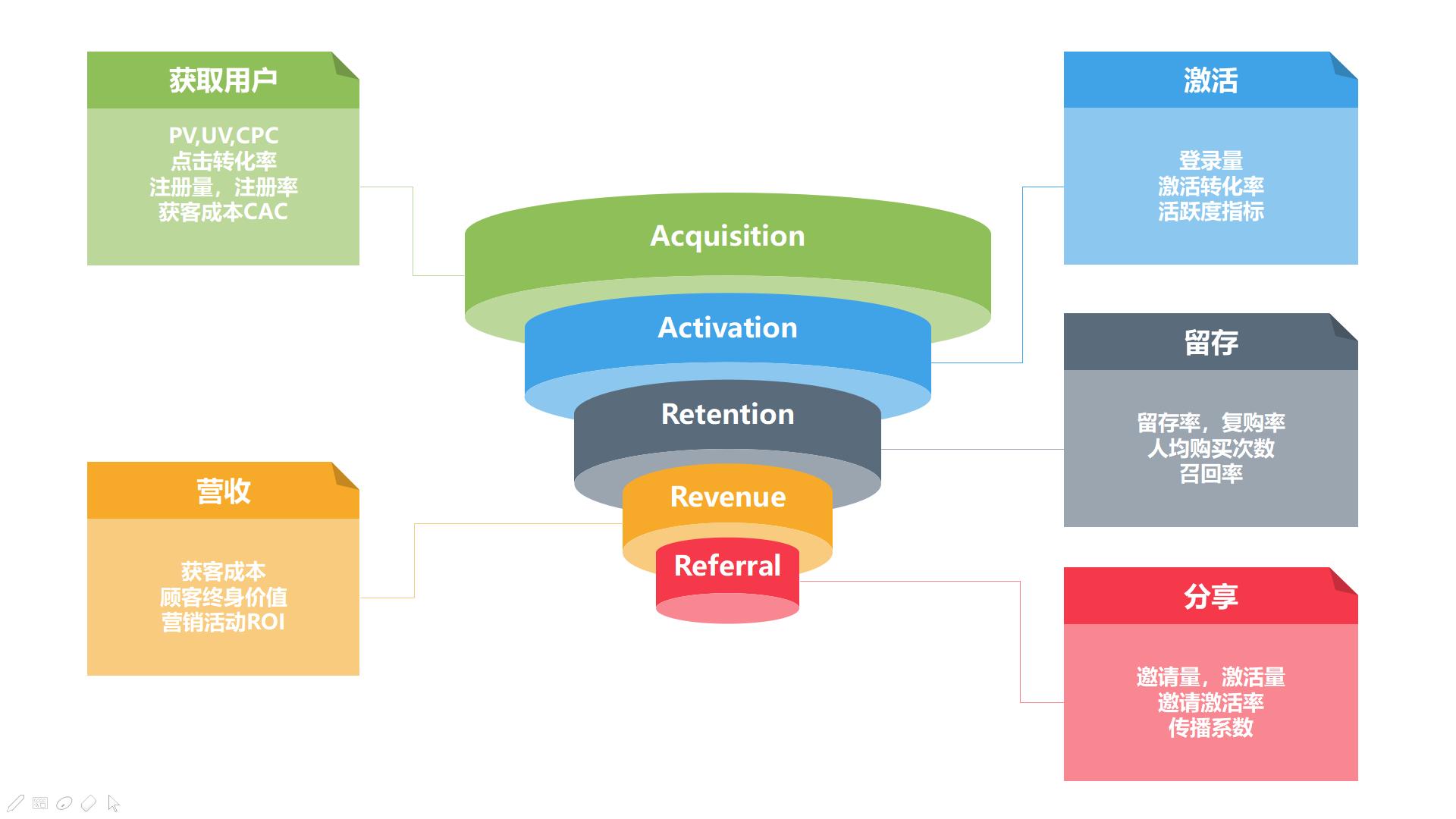 数据分析:三步搭建基础分析框架插图(6)