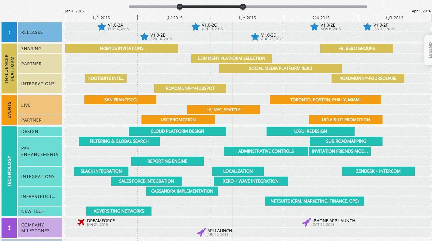平台型产品经理 VS 业务型产品经理(2):什么是
