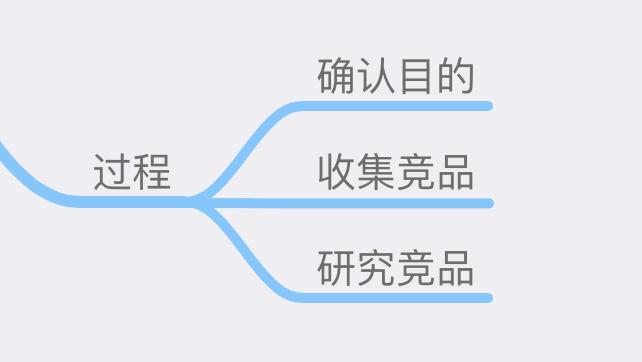 产品经理实战第二步:如何做一份有针对性的竞品分析插图(2)