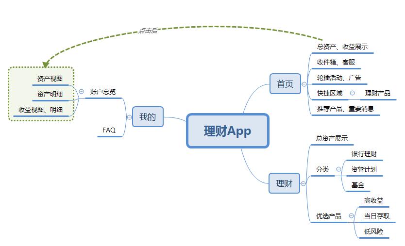 京东金融组织结构图
