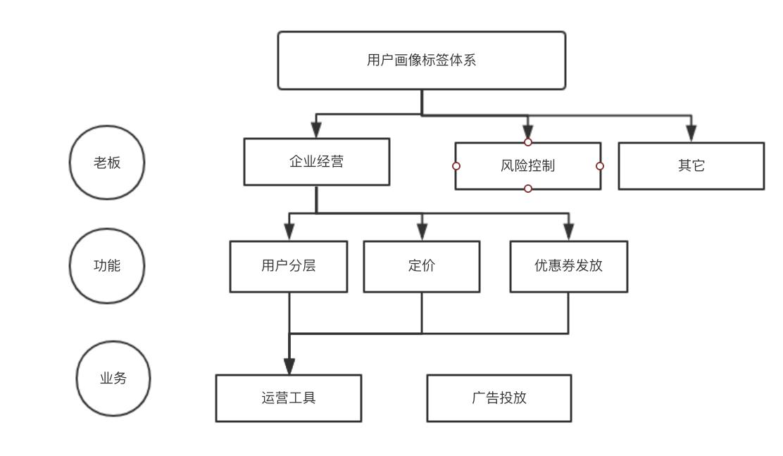 用户画像标签体系