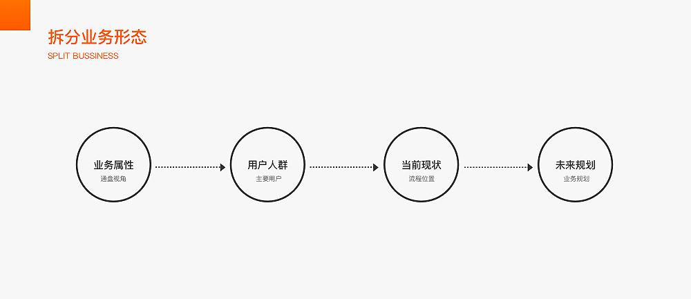 SCARP-视觉设计师应该拥有的体验思维——收藏夹升级阶段性思考心得-产品公社