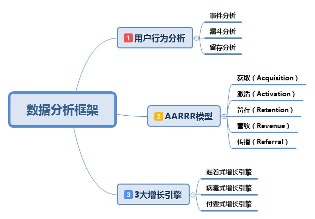 数据分析:三步搭建基础分析框架插图