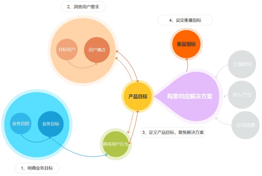 产品设计之前,如何分析业务需求和用户痛点?插图