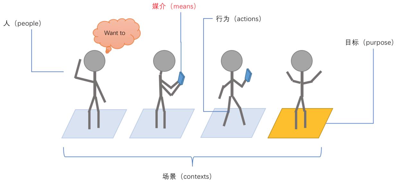 交互设计五要素图解