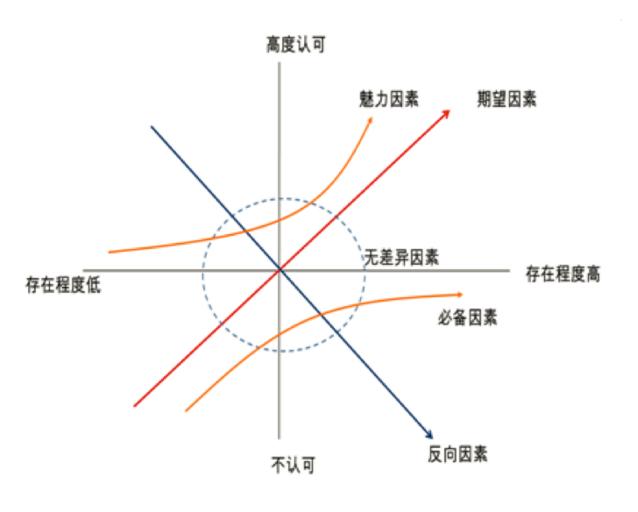 产品经理实战第二步:如何做一份有针对性的竞品分析插图(5)