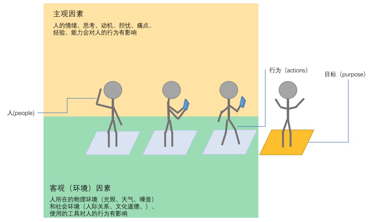 主观因素和客观因素影响用户行为