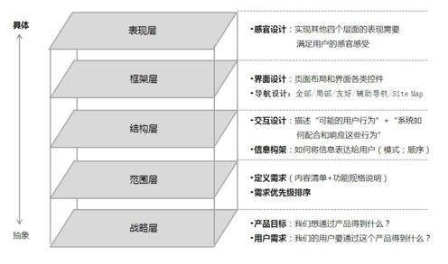 产品经理实战第二步:如何做一份有针对性的竞品分析插图(4)