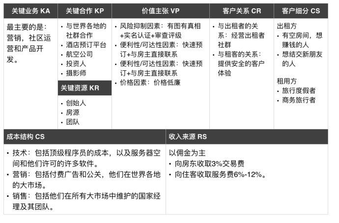 Airbnb的商业模式画布,来源http://blog.sina.com.cn/s/blog_8a9e31500102wszx.html