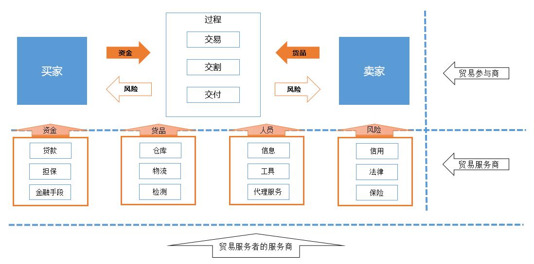 B2B行业丨立足贸易关系,寻找切入点,确立自身定位