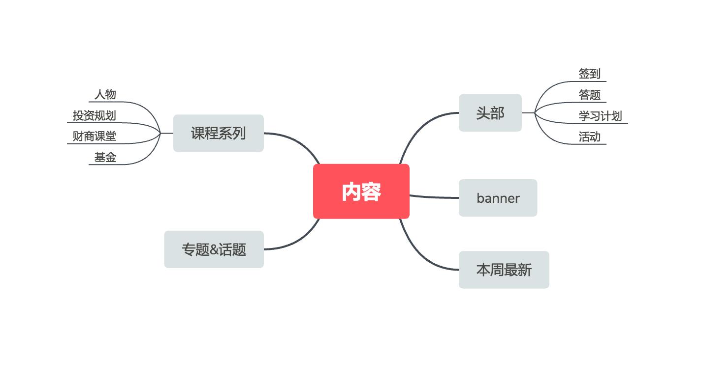 如何打破设计边界,驱动业务数据增长?插图10