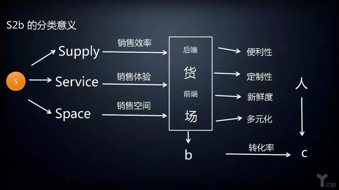 To B企业的四重境界:P2b、B2b、S2b和E2b