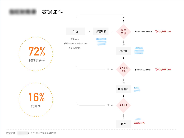 如何打破设计边界,驱动业务数据增长?插图5