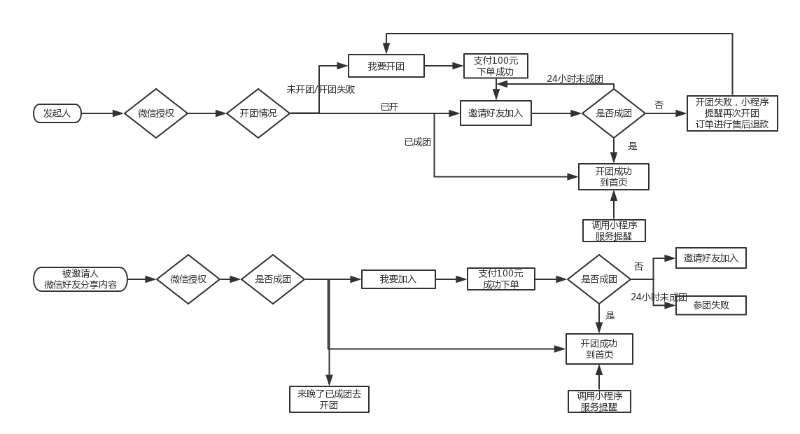 如何策划小程序拼团活动?