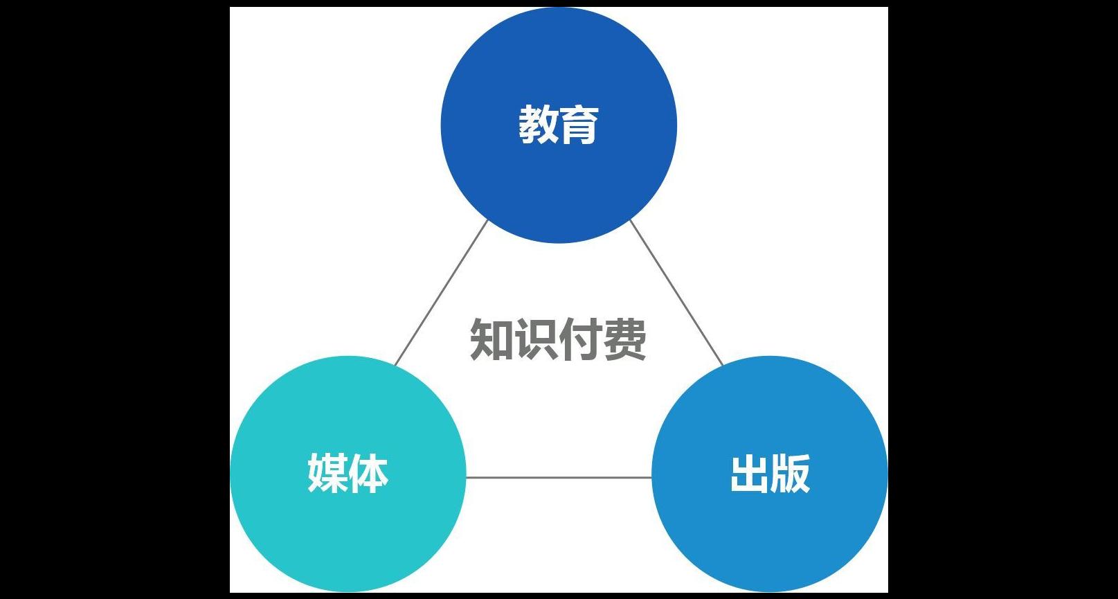 实际上,知识付费类产品同时扮演了教育、媒体和出版的三方角色。知识付费由于结合了跨行业的特点,内容创作者通过各类知识付费平台,可以一站式地完成内容生产、内容发布、获取收益三个步骤,相比传统的三个行业,产业路径、商业链条都要短得多,发展和规模扩大的速度也快得多。 无论是教育、媒体、还是出版,三个行业都有一个核心的共同点:内容。毫无疑问,尽管对优质内容的定义和侧重点有所不同,但内容是三个行业的重中之重,核心中的核心。作为跨越整合了三个行业的新兴市场,知识付费的内容更是决定性的因素。 优质的内容是知识付费行业的