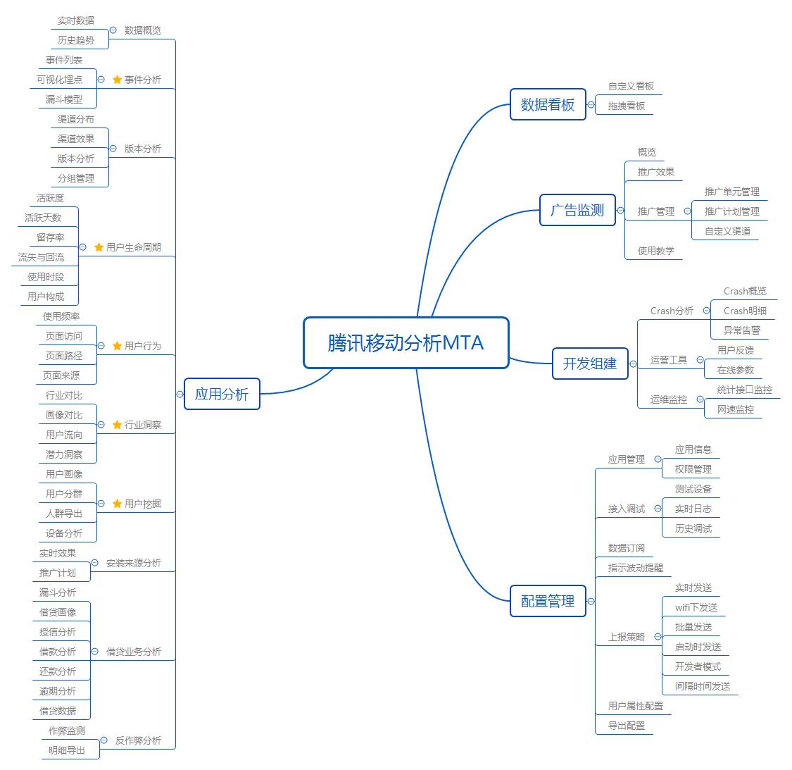 功能結構圖可以總結mta平臺主要分為五個功能:自定義看板功能,營銷