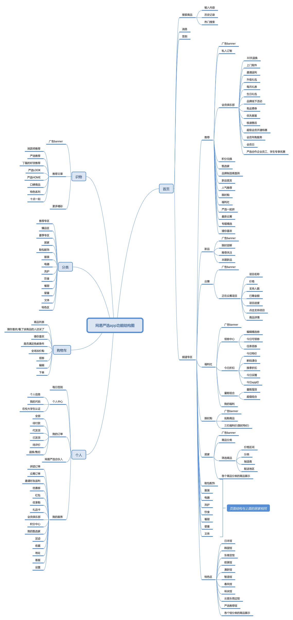 2.1 产品功能结构图