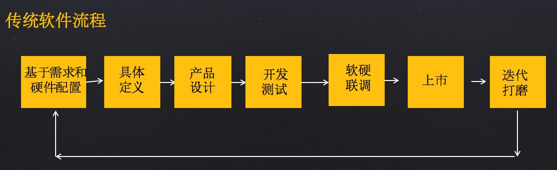 5个方面详解:AI产品运营必知的软硬件技术