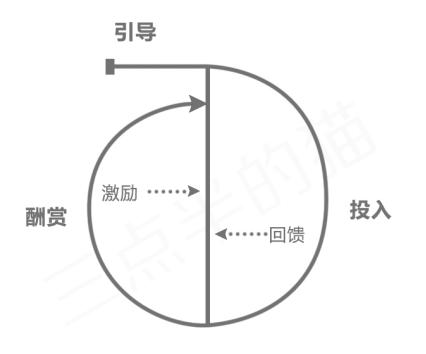 除了用户增长,你还应懂得用户成长插图(1)