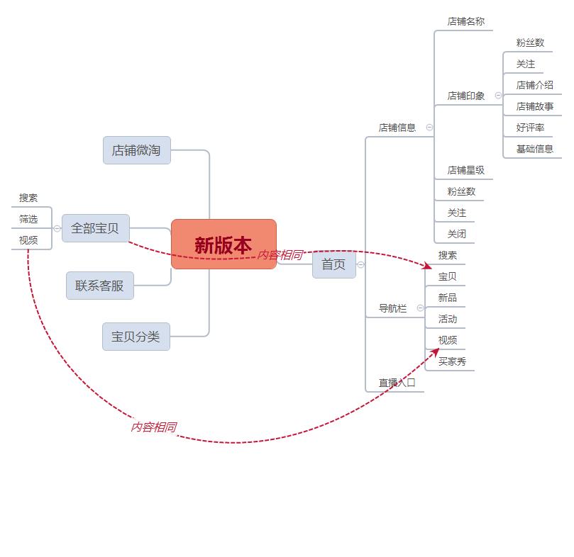 淘宝商城功能结构图
