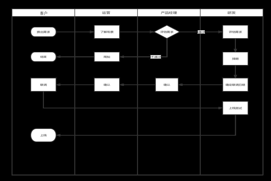 To B 产品:如何搭建完整的产品运营体系?