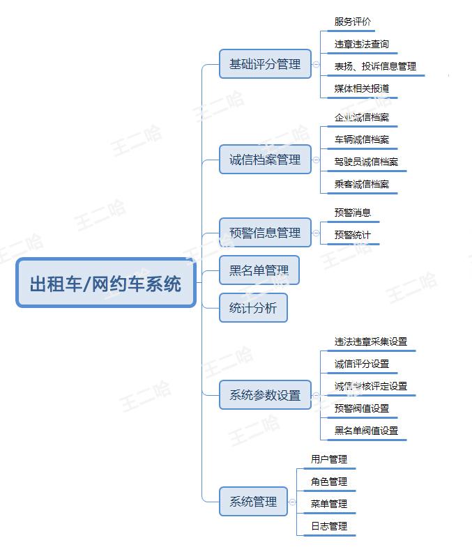搭建一个网约车出租车行业诚信体系(上)