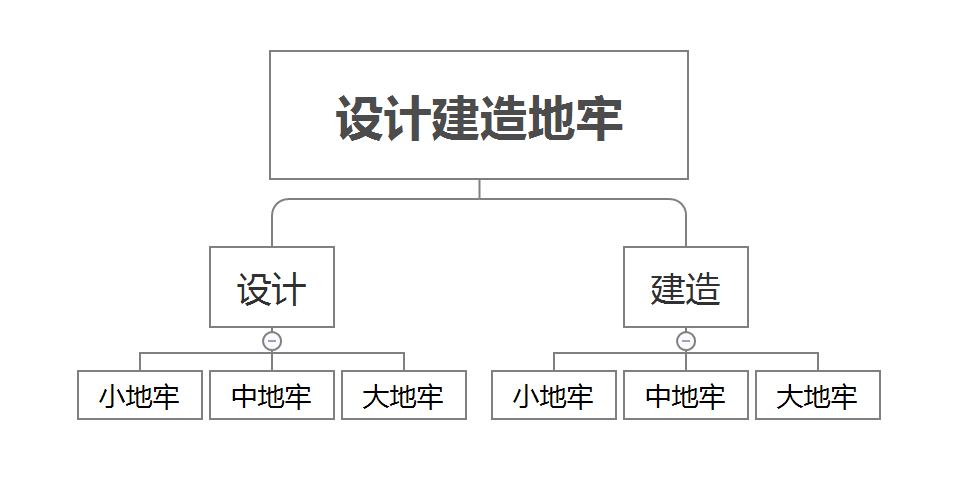 以产品经理的视角看待项目,以及如何管理项目(下)插图(5)