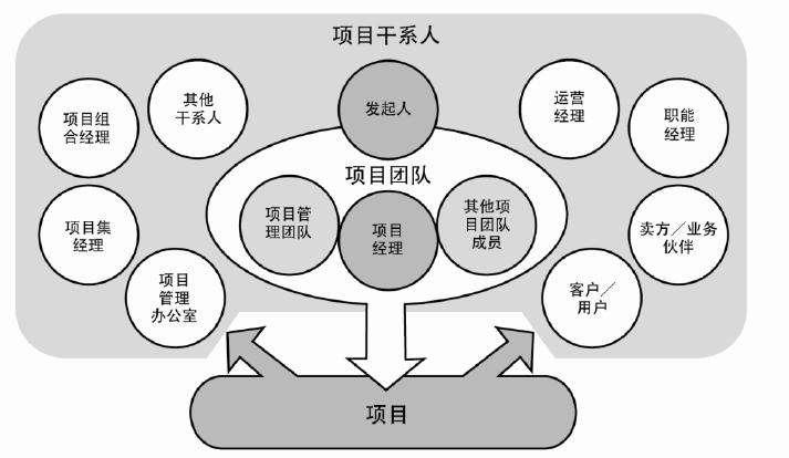以产品经理的视角看待项目,以及如何管理项目(上)插图(4)
