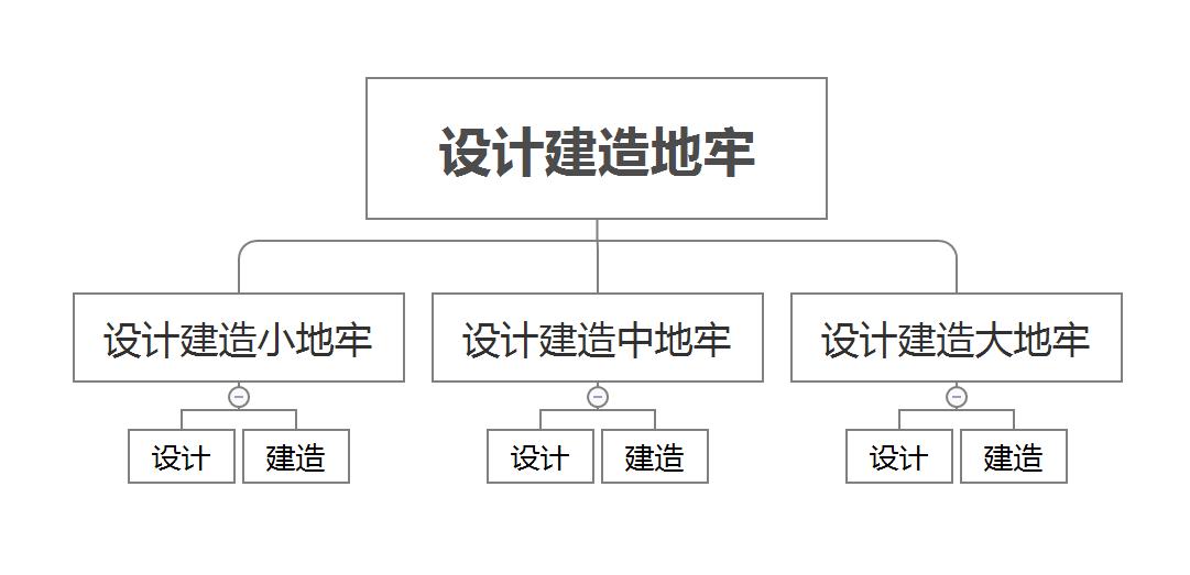 以产品经理的视角看待项目,以及如何管理项目(下)插图(4)