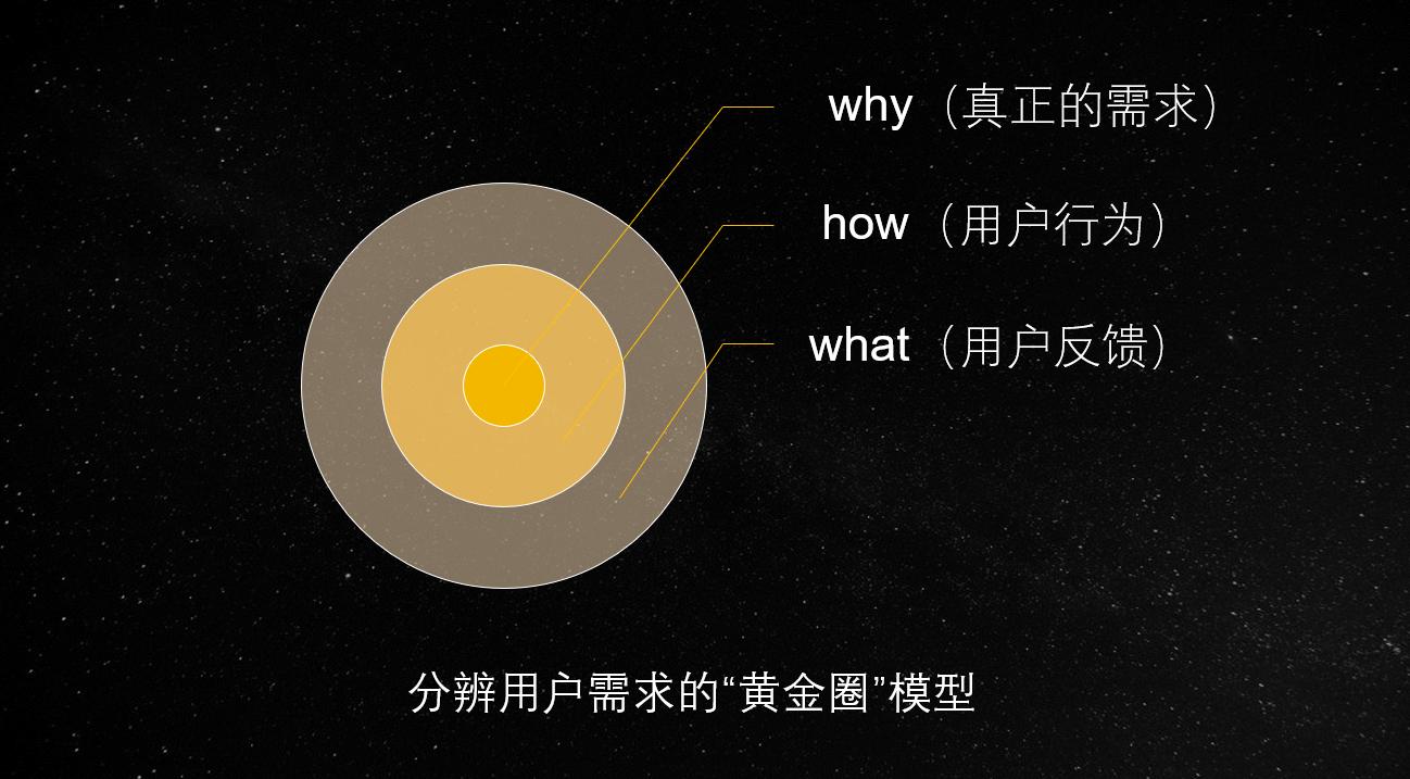 黄金圈法则:怎样识别真需求和伪需求?插图