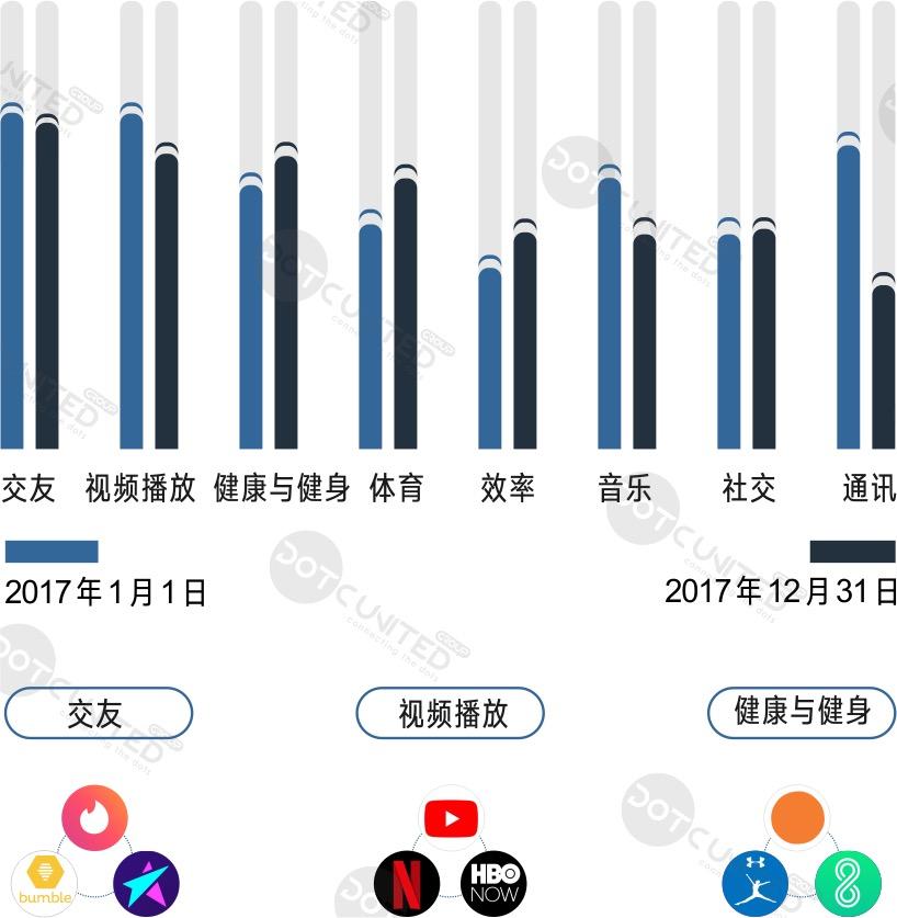 国外健身类娱乐App市场需求分析