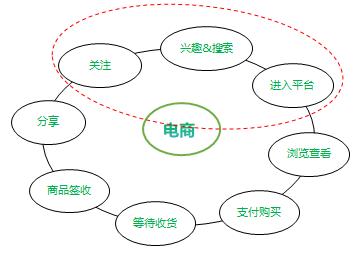 以电商运营为例,分析运营逻辑的运用